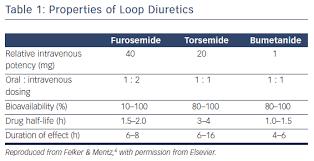 Titrating Diuretics In Chronic Heart Failure