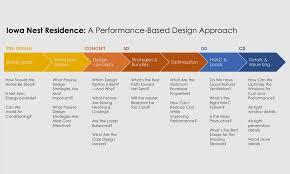 What Is Zero Based Design Design Iowa Nest Residence