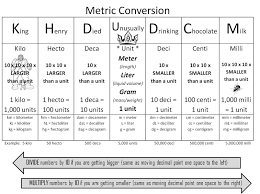 Easy Metric Chart King Henry Chart Math Easy Measurement Conversion Chart