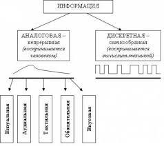 str Дискретная и аналоговая информация beb реферат Информация  str4 Дискретная и аналоговая информация