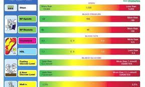 Diabetes Level Chart Fasting Blood Sugar Levels Chart Canada Bedowntowndaytona Com