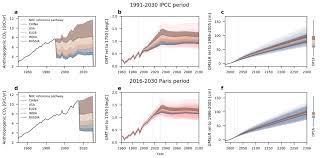 Existing Paris Climate Pledges Commit Sea Level Rise To One