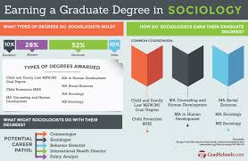 masters in sociology degrees sociology masters programs masters in sociology programs information