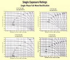 X Ray Exposure Chart For Steel X Ray Tube Heating And Cooling