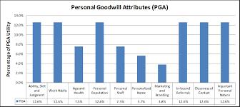 Multi Attribute Utility Model Personal V Enterprise Goodwill