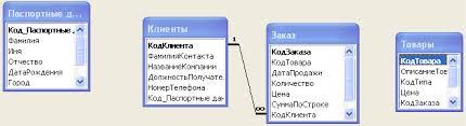 Рефераты по информатике и программированию Страница  База данных amp quot Фирма amp