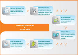 Provider Credentialing Process Flow Related Keywords