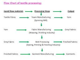 Flow Chart Of Cotton To Fabric Flow Chart Of Textile Garment Manufacturing Textiles