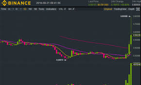 Xrp Chart Binance Ripple Market Report Xrp Up 119 12 On The Week