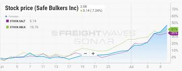 Indian Railway Freight Rate Chart 2018 Bulker Bosses Explain Freight Price Resurgence Freightwaves