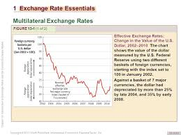 13 Introduction To Exchange Rates And The Foreign Exchange
