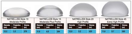 Implant Sizes Cc Chart Breast Augmentation Cosmetic Surgery Pakistan