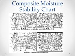 Stability Chart Aviation Weather Graphics