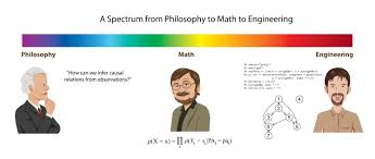 from philosophy to math to engineering less wrong from philosophy to math to engineering small