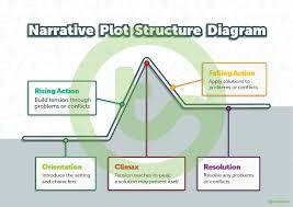 Narrative Plot Structure Diagram Teaching Resource Teach