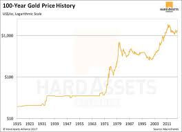 Gold Price History Chart Cryptocurrencies Will Never Replace Gold As Your Financial