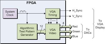 vhdl adiuvo engineering page  high level block diagram of my vga test pattern generator