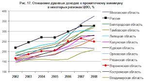 Социально экономическое развитие Воронежской области  Рис 4 Отношение душевых доходов к прожиточному минимуму в некоторых регионах ЦФО %