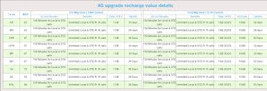 Telenor Recharge Chart Migration Process To Upgrade To Reliance 4g Telecomtalk