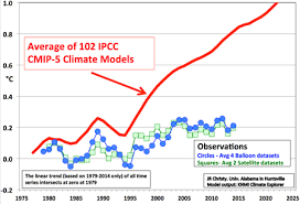 Caustic Twaddle Chart New Study Narrows The Gap Between Climate Models And Reality