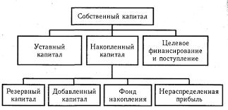 Глава Анализ формирования и размещения капитала Анализ  Основным источником финансирования является собственный капитал рис 12 1 В его состав входят уставный капитал накопленный капитал резервный и