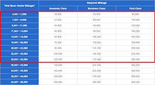 Ana Rtw Chart The Cheapest Around The World Business Class Award Ticket
