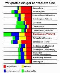 Heres Another Benzo Chart Benzodiazepines