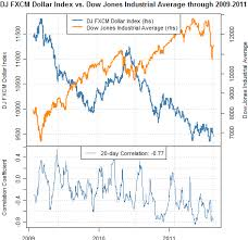 dow 30 chart dollar index correlation to dow jones suggests bottom may be in place