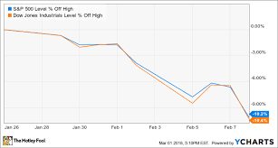 Vghcx Stock Chart 3 Top Funds To Keep You In The Investing Game The Motley Fool