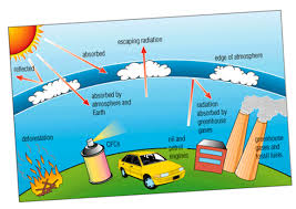 ozone layer depletion causes effects and solutions causes of ozone layer depletion