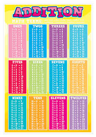 Addition Tables Smart Chart Top Notch Teacher Products Inc