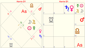 Harrison Ford Natal Chart The Blessings And Challenges Of A Planet In Its Own Sign