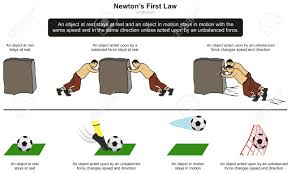 Laws Of Motion Examples Explore Newtons 1st Law Of Motion Lessons Tes Teach
