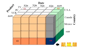 Data Cube Q1 Figure 1 Represents An Example Of Data Cube Of