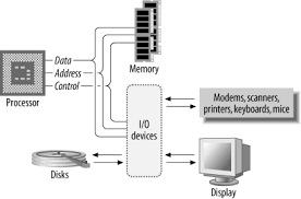 architecture of computer. basic computer system architecture of