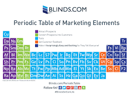 Blinds.com Periodic Table of Marketing Elements | Visual.ly