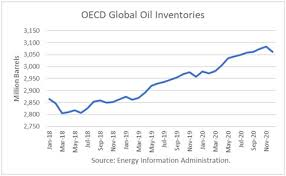 World Oil Inventory Chart World Oil Supply Demand And Price Outlook February 2019