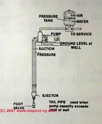 water well pump wiring diagram boulderrail org Well Wiring Diagram two line jet pumps for water wells installation repair endearing enchanting well pump wiring well pump wiring diagrams