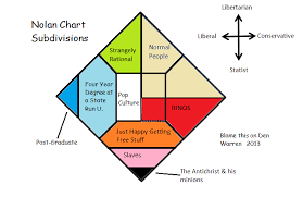 A Twisted Look At Nolan Chart Subdivisions