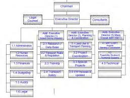 Rajuk Far Chart The Project On The Revision And Updating Of The Strategic