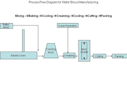 Process Flow Diagram For Wafer Biscuit Manufacturing