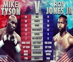 Tyson, on the other hand, had an accuracy of 33%. Mike Tyson Fan Club Mike Tyson Vs Roy Jones Jr 49 99 Usd Or 39 Gbp Ppv Price Facebook