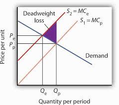 market failure principles of economics external costs
