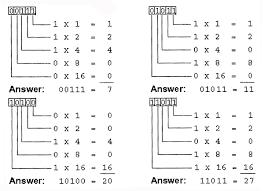 Binary To Decimal Chart Binary To Decimal Conversion