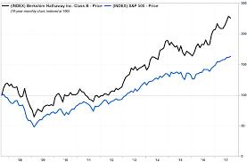 Warren Buffett Is The Biggest Risk For Berkshire Hathaway