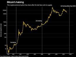 We can see this from tracking the flows of coins out of the exchanges, where typically people speculate or buy and sell their coins, and they have a set inventory, some of which is allocated for speculation. Heard Of Bitcoin S Halving It S Set To Shake Crypto Markets In 2020 Reuters