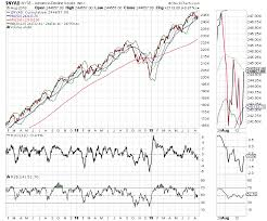 New York Stock Exchange Advance Decline Line Chart Traders Should Prepare For A Surprise Turn Soon