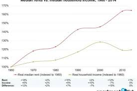 Sfsu Housing Cost Chart Report Houston Incomes Fall As Housing Costs Rise