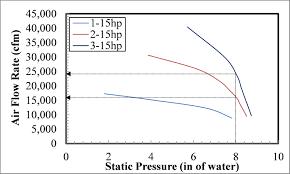 Corn Moisture Equilibrium Chart Sorghum Drying And Storage