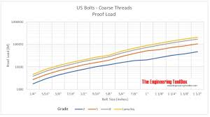 Bolt Shear Strength Chart Us Bolts Tensile Strength And Proof Loads